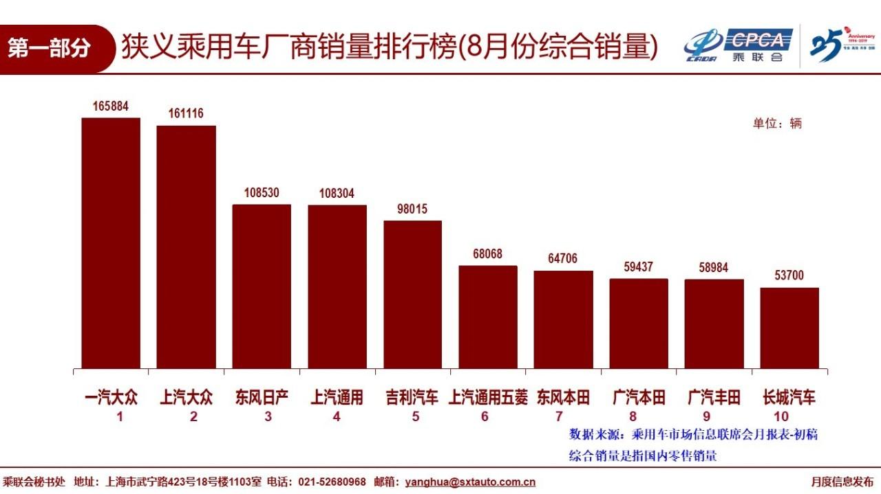 车价查询:8月全国乘用车零售156.4万辆 同比下降9.9%
