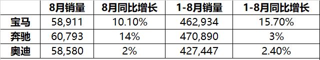 车价查询:宝马1-8月在华销售46万台 同比增长15.7%