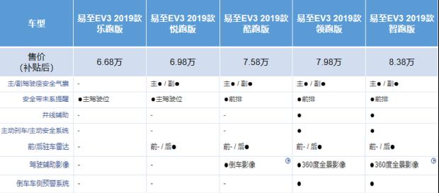 新车报价:试驾江铃易至EV3 7万元纯电城市代步新宠