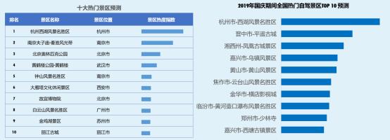 车价网:高德发布《2019中秋·国庆假期出行预测报告》