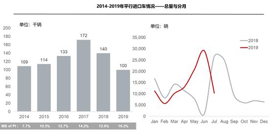 车价查询:进口车重返下行趋势 平行进口累计破十万辆