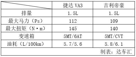 车价网:捷达VA3对比吉利帝豪 到底谁更具性价比?