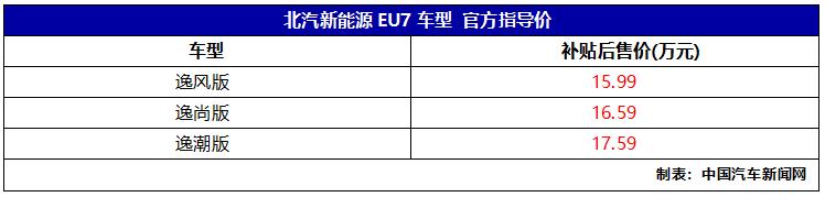 新车报价:北汽EU7上市 补贴后售价15.99-17.59万元