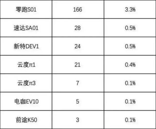车价网:8月新能源销量榜出炉 豪华新能源车受追捧