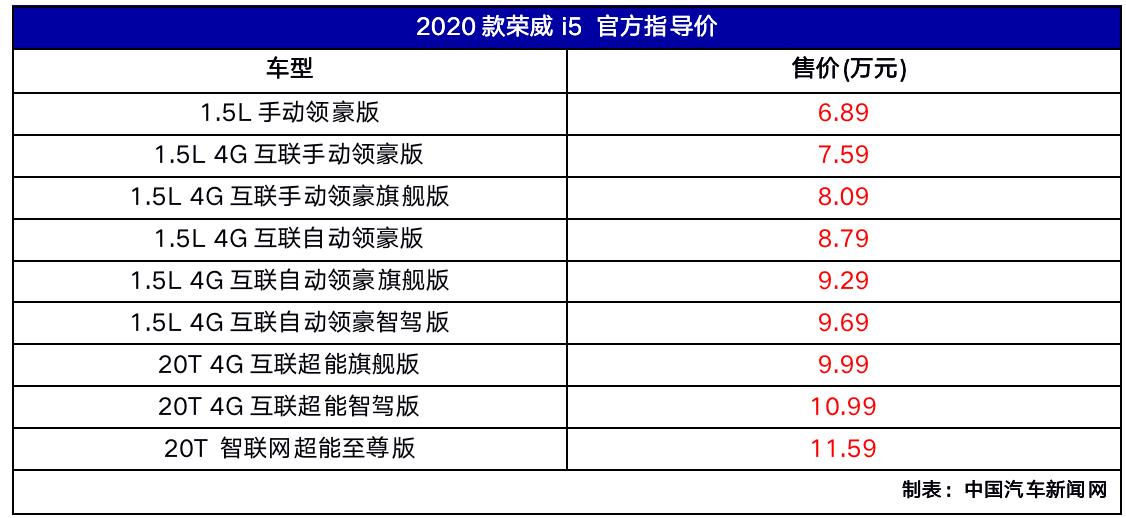 车价网:2020款荣威i5正式上市 售价为6.89万元起
