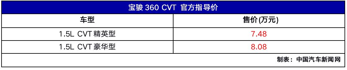 新车报价:宝骏360 CVT版正式上市 售价为7.48万元起