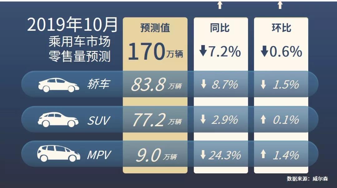 车价网:2019年10月零售量预测丨同比降幅有望逐步收窄