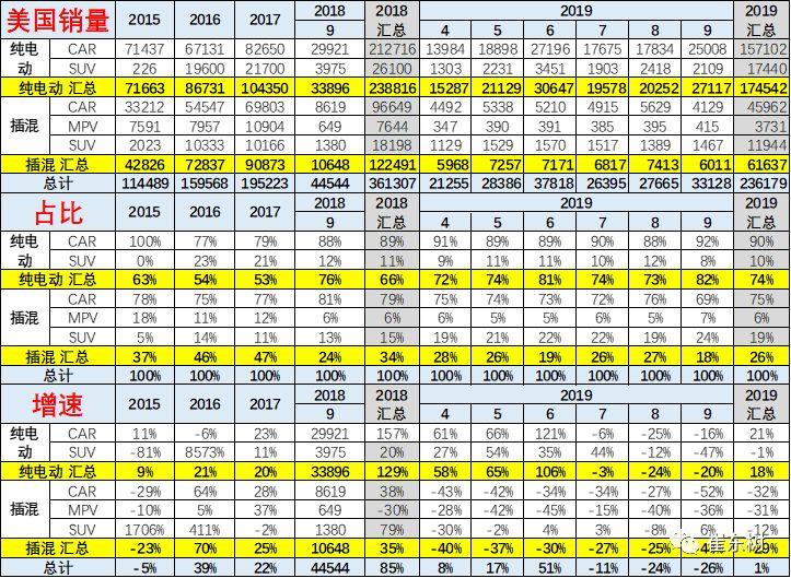 新车报价:美国新能源车9月销3.3万降26%