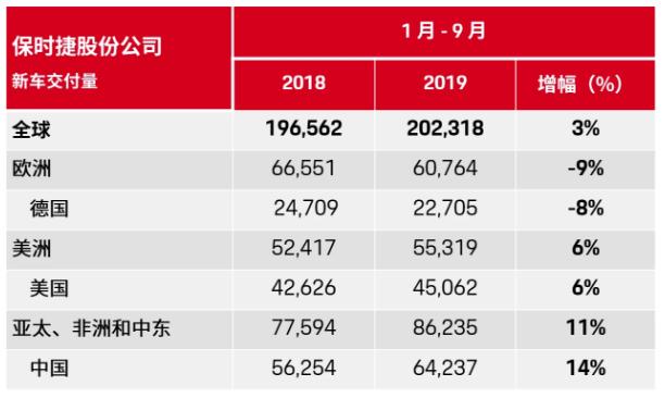 1-9月保时捷全球销售突破20万辆 同比增长3%