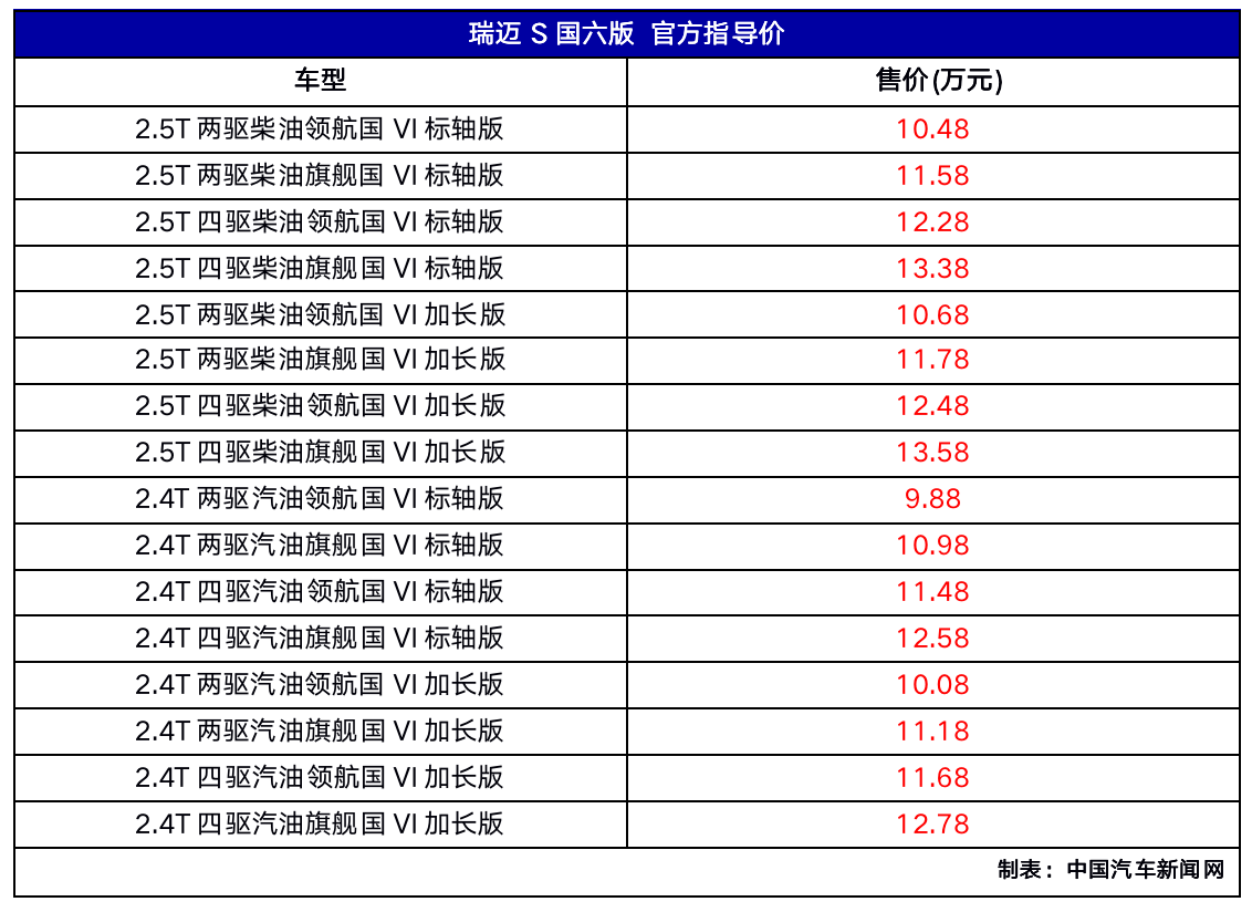 五十铃皮卡瑞迈S国六版上市 售价9.88万元起