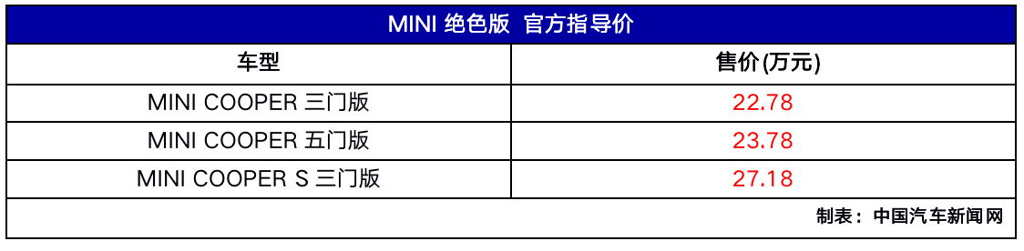 MINI绝色版车型上市 售价区间为22.78-27.18万元