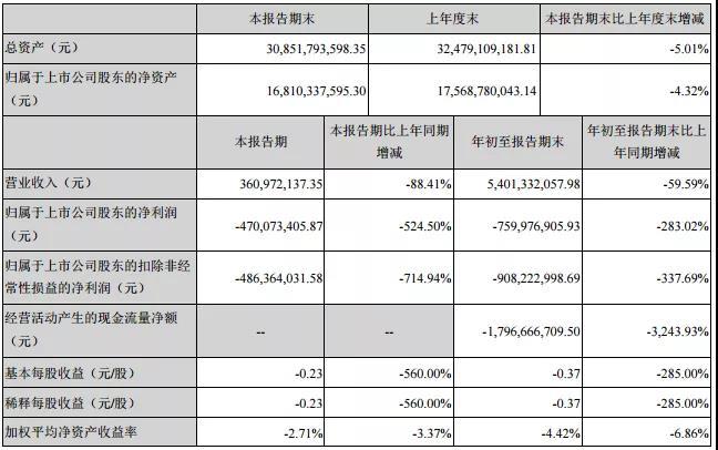 销量腰斩 众泰前三季度净利润下滑283.02%