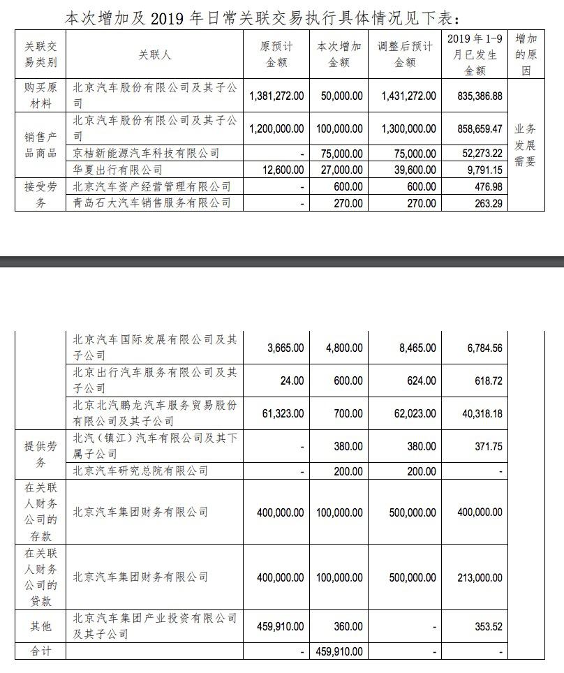 北汽蓝谷506亿关联交易?品牌细节浮出水面