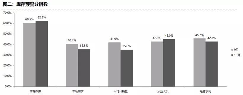 预期落空 10月经销商库存预警指数达62.4%
