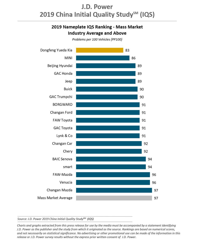起亚汽车10月全球销量公布 环比增长5.5%
