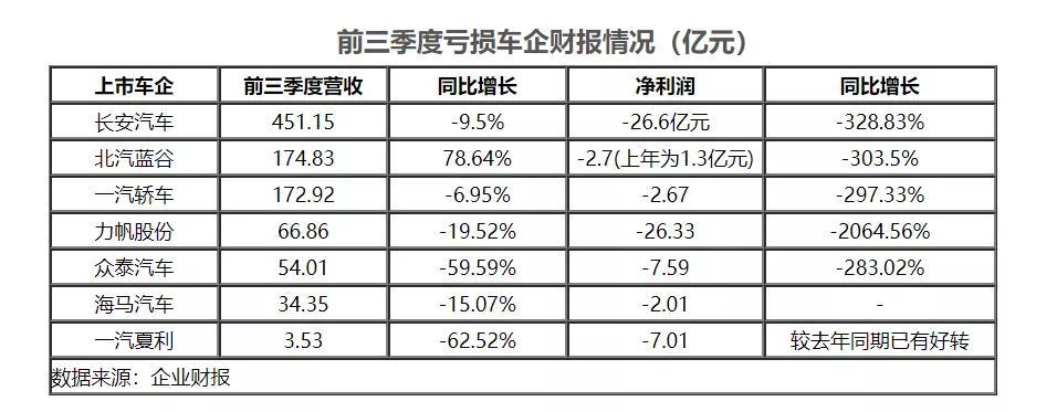 """车企前三季度财报解析 多家车企""""亏""""字当头"""