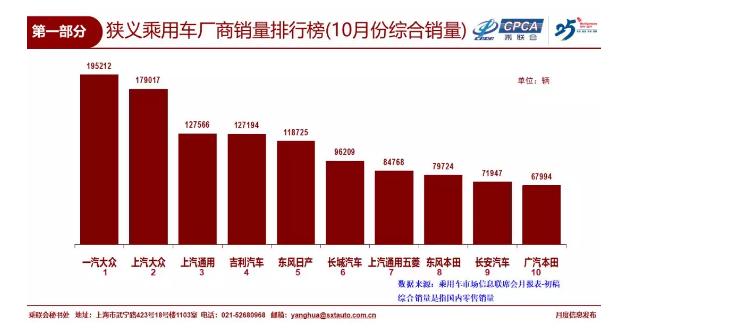 10月乘用车销售184.3万辆 环比增长3.5%