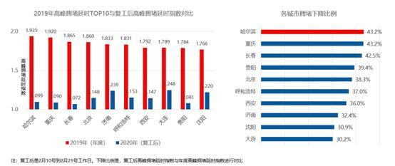疫情下的十大堵城:北京拥堵降幅达38.3%