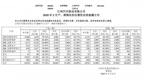 全顺2月销量逆势增长 带动江铃降幅好于整体