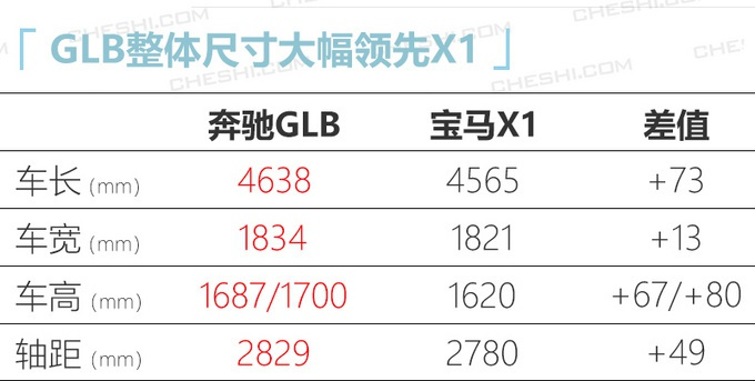奔驰GLB将推1.3T入门版 价格下调-起售不到29万