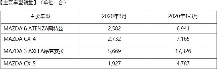 一季度马自达在华销售3.6万辆 同比减少三成