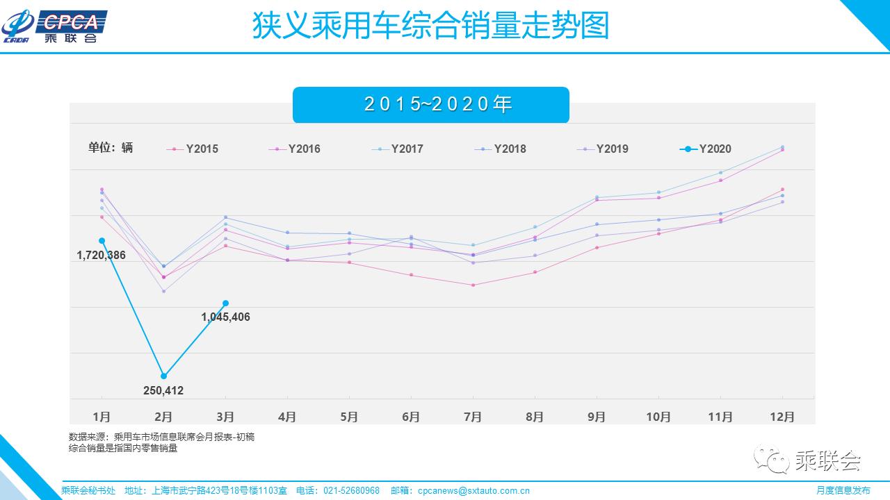 3月乘用车销量104.5万辆 环比增加超300%