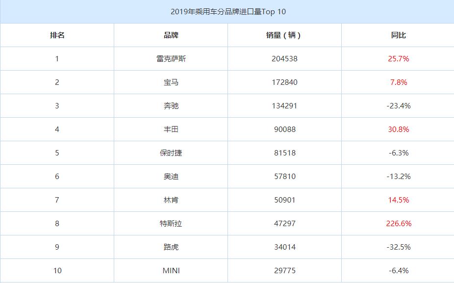 今年1-2月進口汽車13.6萬輛(liang) 寶馬(ma)排行第(di)一