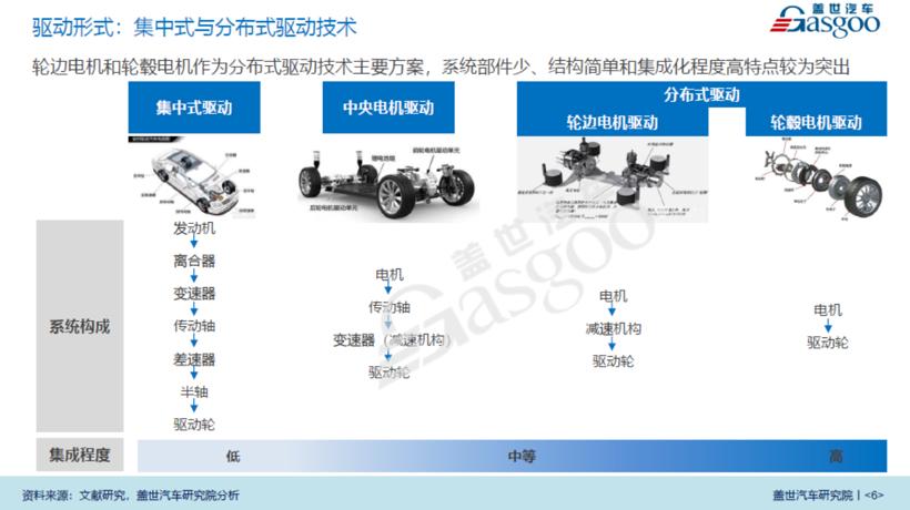 前恆大員工(gong)回(hui)應離職an)gao)管︰輪(lun)轂電機很難量產