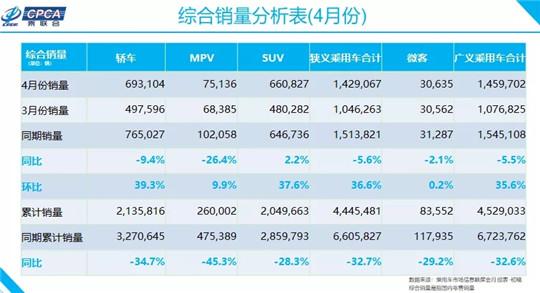 4月车型销量榜:国内产销回到200万辆以上