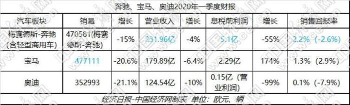 """BBA一季报遭冲击 中国市场成""""关键先生"""""""