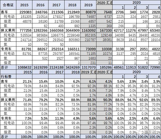 1-4月新能源乘用车产17万台 销量占比4.5%