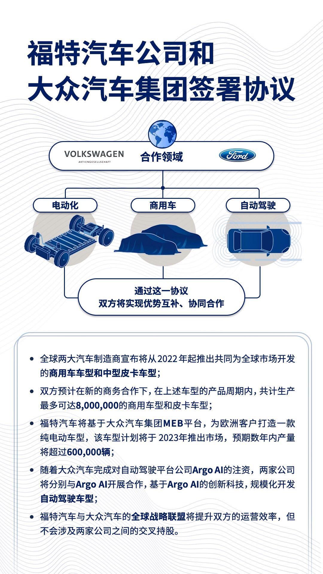 福特汽车和大众汽车正式签署战略合作协议