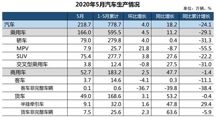 中汽协:5月中国汽车产量同比增长18.2%