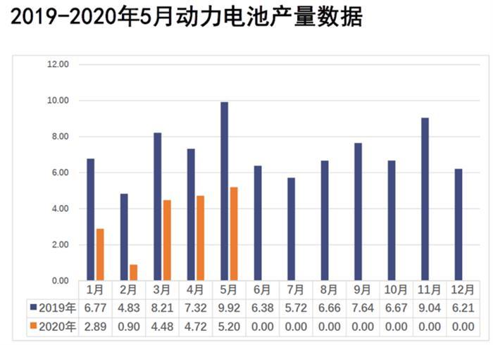 5月动力电池装车3.5GWh 同比下降38.3%