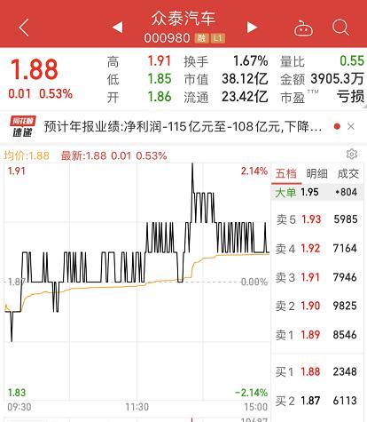 """新车报价:众泰汽车巨亏超百亿 一基地""""放假""""1年"""