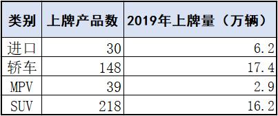 销量,上海汽车市场