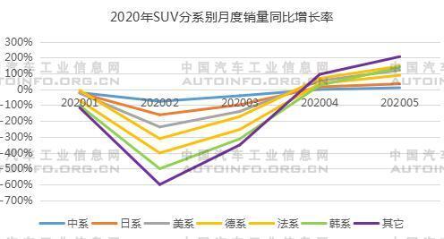 SUV,销量,5月汽车销量,1-5月SUV销量