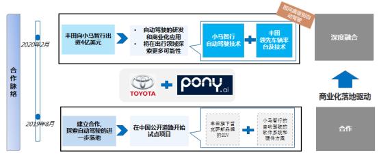 自动驾驶,智能网联,智能网联融资