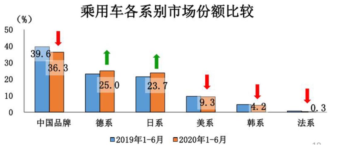 北京现代,东风悦达起亚,韩系车销量,十代索纳塔,起亚K5