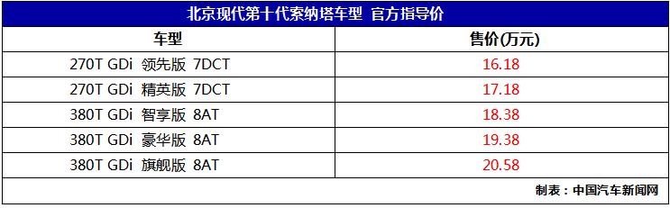 车价网:北京现代第十代索纳塔上市 售价16.18万起