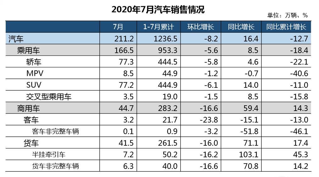 能买竟彩的app_7月汽车产销分别超200万辆 商用车增幅明显