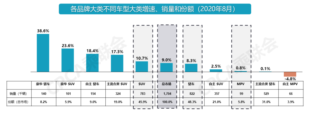 八月车市淡季不淡增长6% 豪华车增长迅猛