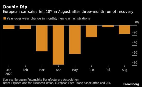 欧洲8月汽车销量下降18% 车市复苏步履蹒跚
