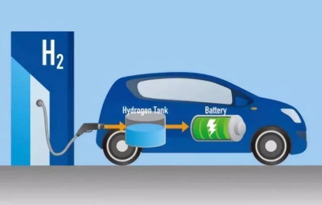 政策,电池,氢燃料,氢燃料汽车,氢燃料电池
