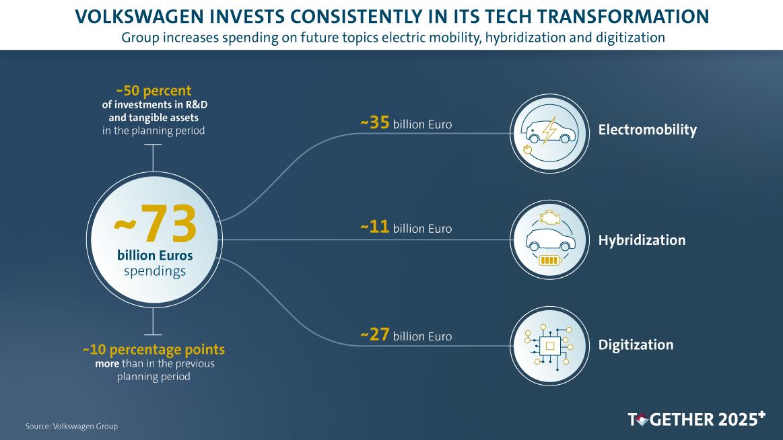 大众集团公布新五年规划 730亿欧元将投未来技术