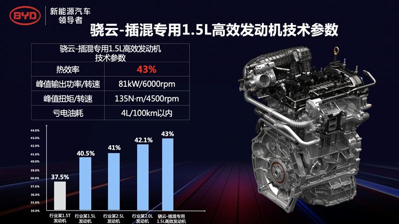 发布DM-i超级混动核心技术 比亚迪反攻燃油车市场?