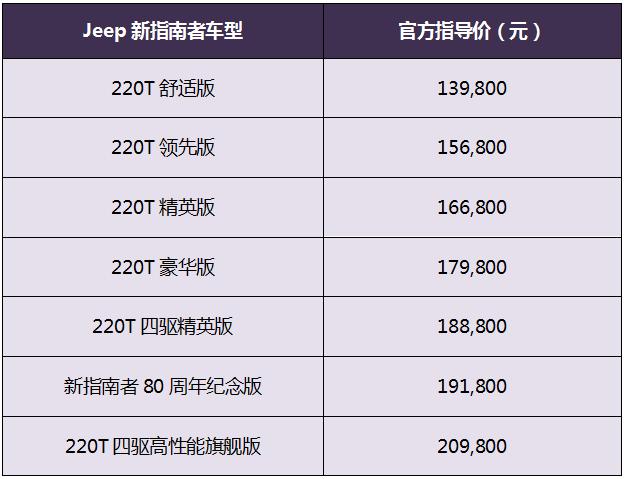 广汽菲克Jeep全新指南者上市 13.98万起售-海博APP