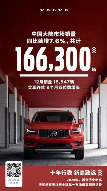沃尔沃去年在华销售16.63万辆 同比增长超一成