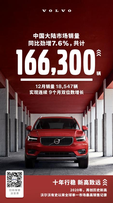 去年沃尔沃汽车在华销量破16.63万 同比增长7.6%-亚博棋牌|平台
