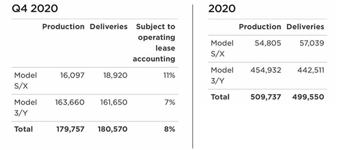 2020年失控十数起,却年销50万,特斯拉凭什么?